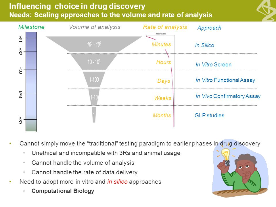 Influencing choice in drug discovery Needs: Scaling approaches to the volume and rate of analysis In Silico In Vitro Screen In Vitro Functional Assay In Vivo Confirmatory Assay GLP studies Volume of analysis Approach MilestoneRate of analysis Minutes Hours Days Weeks Months Cannot simply move the traditional testing paradigm to earlier phases in drug discovery Unethical and incompatible with 3Rs and animal usage Cannot handle the volume of analysis Cannot handle the rate of data delivery Need to adopt more in vitro and in silico approaches Computational Biology