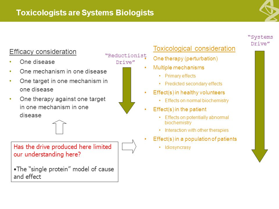 Toxicologists are Systems Biologists Efficacy consideration One disease One mechanism in one disease One target in one mechanism in one disease One therapy against one target in one mechanism in one disease Toxicological consideration One therapy (perturbation) Multiple mechanisms Primary effects Predicted secondary effects Effect(s) in healthy volunteers Effects on normal biochemistry Effect(s) in the patient Effects on potentially abnormal biochemistry Interaction with other therapies Effect(s) in a population of patients Idiosyncrasy Reductionist Drive Systems Drive Has the drive produced here limited our understanding here.