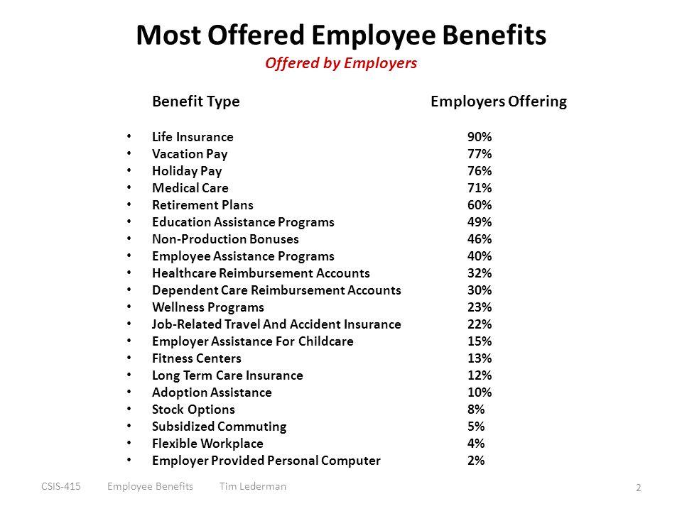 Most Desired Employee Benefits Desired by Employees Benefit Type Desirability Retirement Annuity (Pension Plan) 91% Thrift / Savings Plan (401k / 403b) 89% Employee Healthcare Benefits 89% Retiree Healthcare Benefits 87% Life Insurance 71% Long-Term Care Insurance 63% Health / Wellness Programs 53% Flexible Spending Accounts 45% Tele-work / Telecommuting 40% Child Care Subsidies 31% 3 CSIS-415 Employee Benefits Tim Lederman