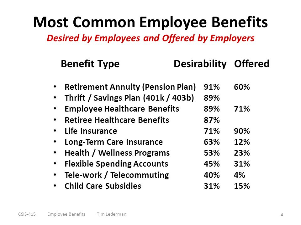 Most Common Employee Benefits Desired by Employees and Offered by Employers Benefit Type Desirability Offered Retirement Annuity (Pension Plan) 91%60%