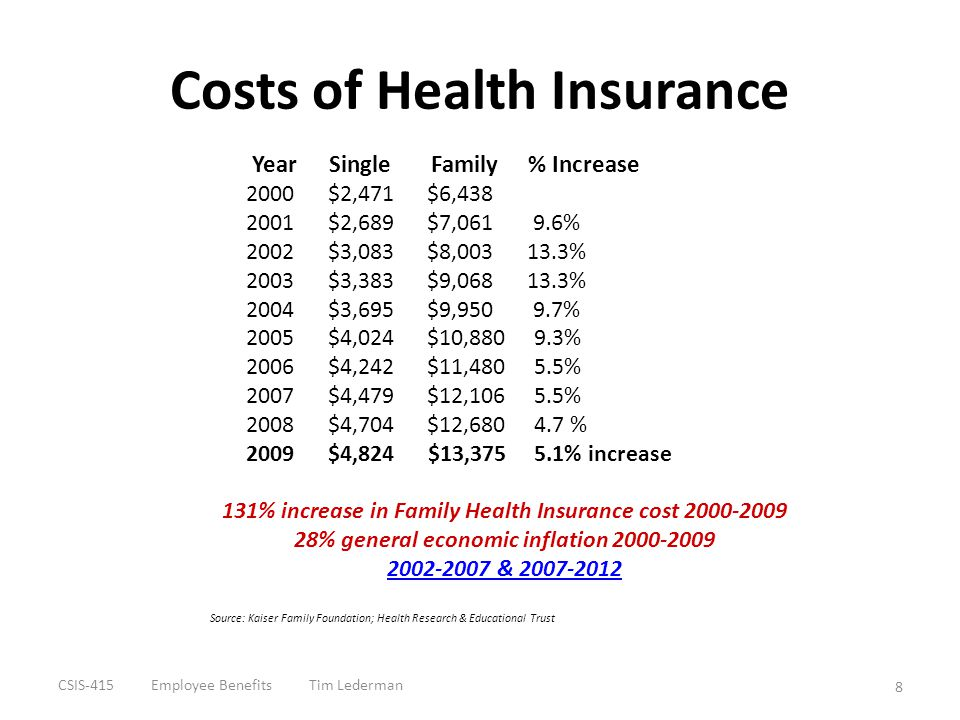 Costs of Health Insurance Year Single Family % Increase 2000 $2,471 $6,438 2001 $2,689 $7,061 9.6% 2002 $3,083 $8,003 13.3% 2003 $3,383 $9,068 13.3% 2