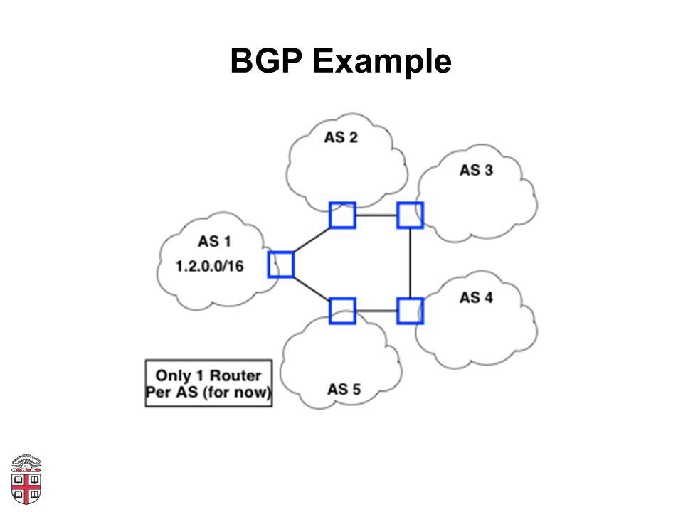 BGP Example