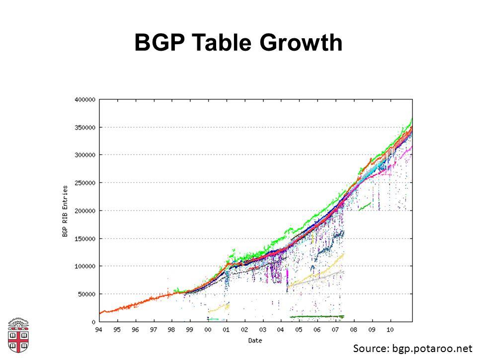 BGP Table Growth Source: bgp.potaroo.net