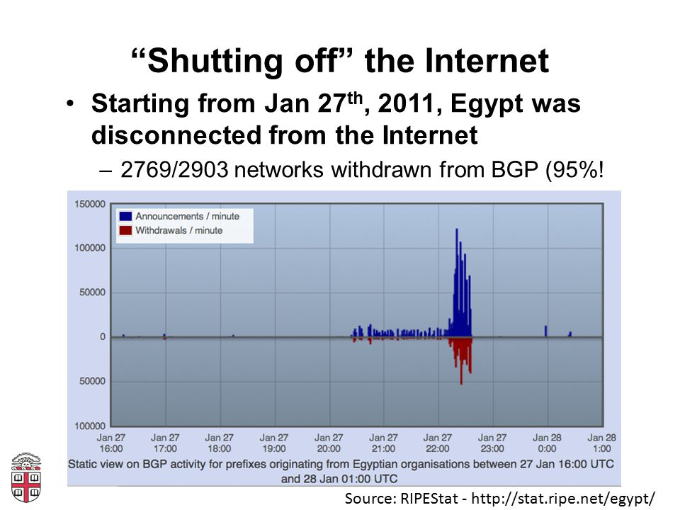 """""""Shutting off"""" the Internet Starting from Jan 27 th, 2011, Egypt was disconnected from the Internet –2769/2903 networks withdrawn from BGP (95%! Sourc"""