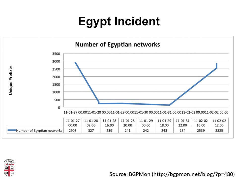 Egypt Incident Source: BGPMon (http://bgpmon.net/blog/?p=480)
