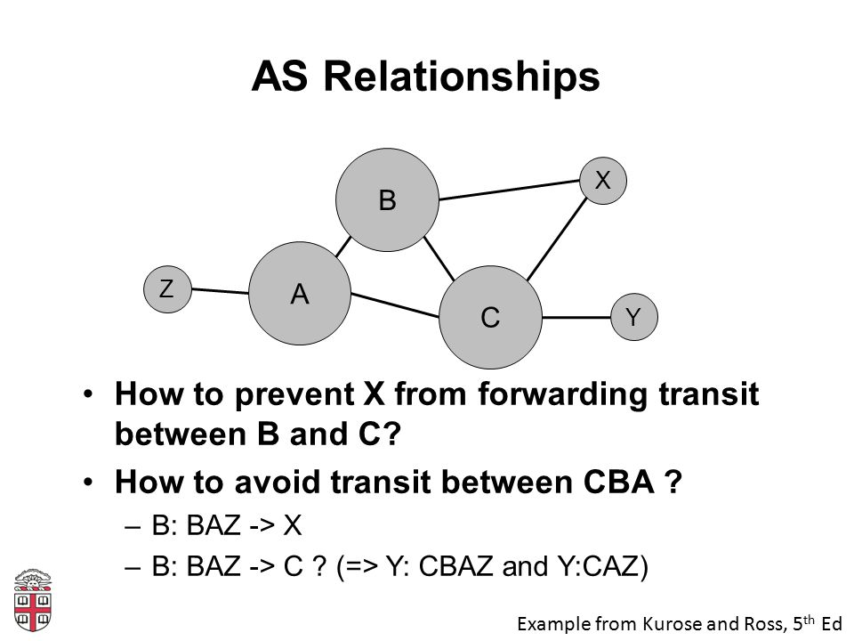AS Relationships How to prevent X from forwarding transit between B and C? How to avoid transit between CBA ? –B: BAZ -> X –B: BAZ -> C ? (=> Y: CBAZ