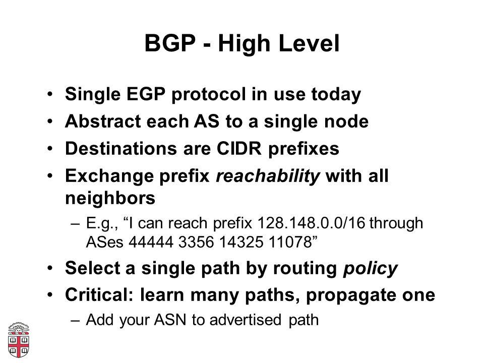 Why study BGP.