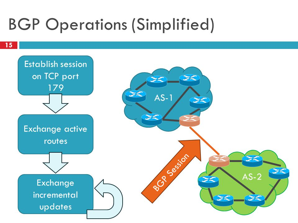 BGP Operations (Simplified) 15 Establish session on TCP port 179 Exchange active routes Exchange incremental updates AS-1 AS-2 BGP Session