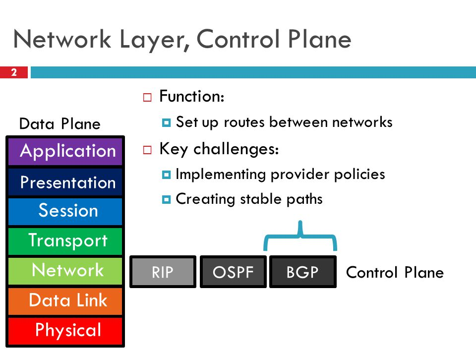 Network Layer, Control Plane 2  Function:  Set up routes between networks  Key challenges:  Implementing provider policies  Creating stable paths Application Presentation Session Transport Network Data Link Physical BGPRIPOSPF Control Plane Data Plane