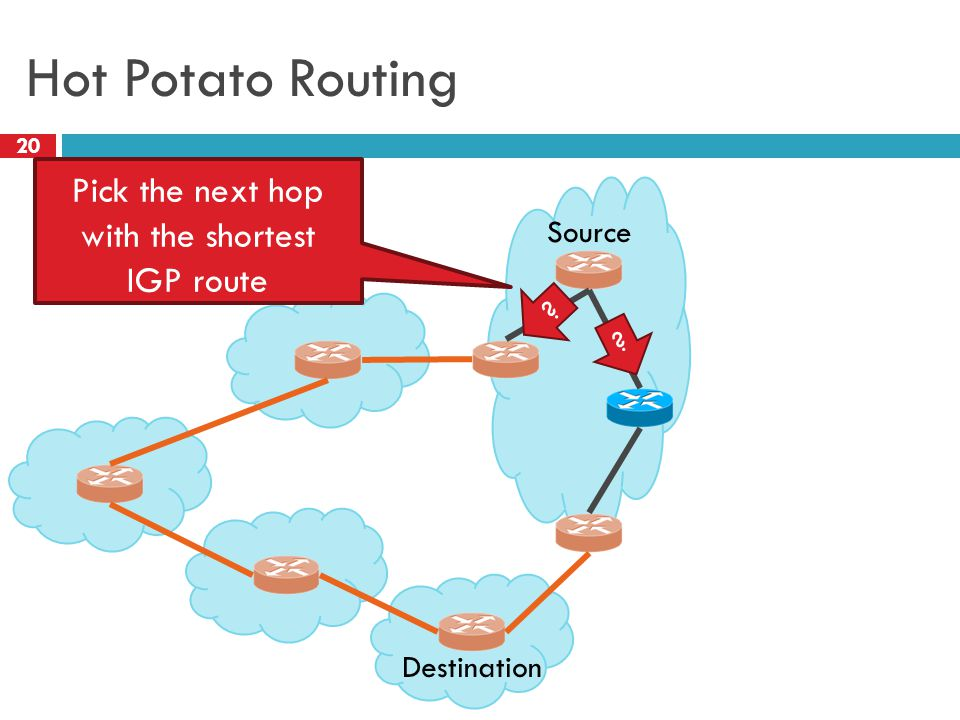 Hot Potato Routing 20 Destination Source Pick the next hop with the shortest IGP route