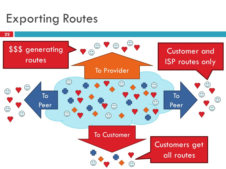 22 Exporting Routes To Customer To Peer To Provider Customers get all routes Customer and ISP routes only $$$ generating routes