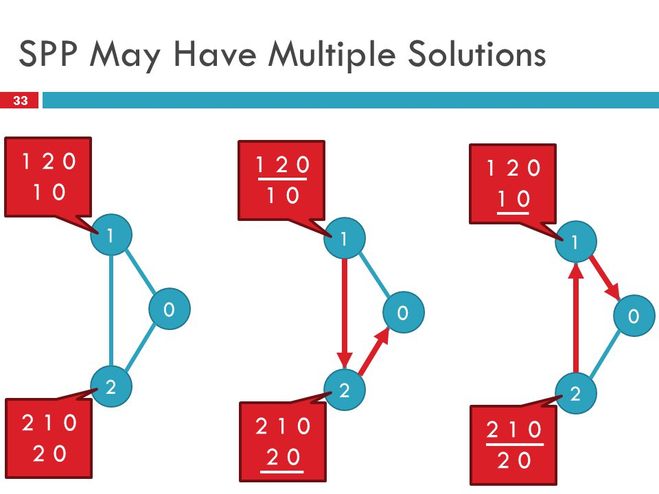 33 SPP May Have Multiple Solutions 0 1 2 1 2 0 1 0 2 1 0 2 0 0 1 2 1 2 0 1 0 2 1 0 2 0 0 1 2 1 2 0 1 0 2 1 0 2 0