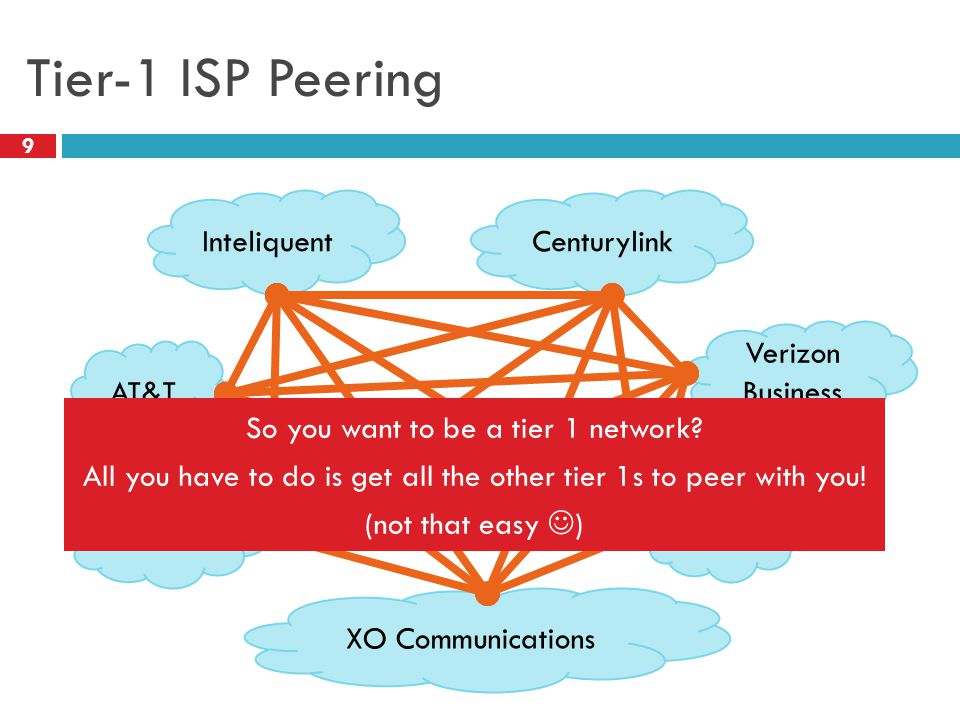 Tier-1 ISP Peering 9 AT&T Centurylink XO Communications Inteliquent Verizon Business Sprint Level 3 So you want to be a tier 1 network.