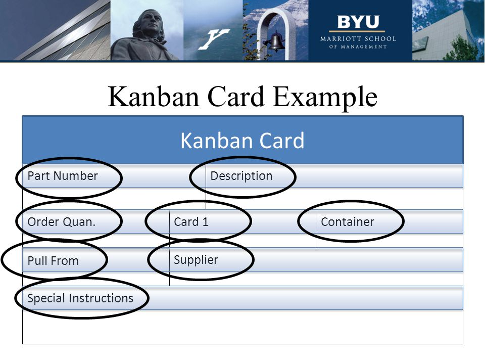 Example of Kanban US Synthetics has been using lean principles, including kanban USS was able to stabilize their production, along with their customers' and suppliers
