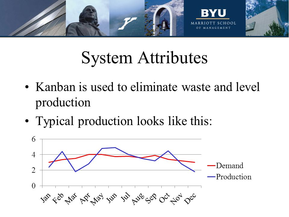 System Attributes Kanban is used to eliminate waste and level production Typical production looks like this:
