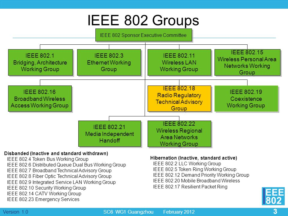 3 Version 1.0 SC6 WG1 Guangzhou February 2012 EEE 802 IEEE 802 Groups IEEE 802.3 Ethernet Working Group IEEE 802.3 Ethernet Working Group IEEE 802.16 Broadband Wireless Access Working Group IEEE 802.16 Broadband Wireless Access Working Group IEEE 802.11 Wireless LAN Working Group IEEE 802.11 Wireless LAN Working Group IEEE 802.1 Bridging, Architecture Working Group IEEE 802.1 Bridging, Architecture Working Group IEEE 802.15 Wireless Personal Area Networks Working Group IEEE 802.15 Wireless Personal Area Networks Working Group IEEE 802.18 Radio Regulatory Technical Advisory Group IEEE 802.18 Radio Regulatory Technical Advisory Group IEEE 802.19 Coexistence Working Group IEEE 802.19 Coexistence Working Group IEEE 802.21 Media Independent Handoff IEEE 802.22 Wireless Regional Area Networks Working Group Disbanded (Inactive and standard withdrawn) IEEE 802.4 Token Bus Working Group IEEE 802.6 Distributed Queue Dual Bus Working Group IEEE 802.7 Broadband Technical Advisory Group IEEE 802.8 Fiber Optic Technical Advisory Group IEEE 802.9 Integrated Service LAN Working Group IEEE 802.10 Security Working Group IEEE 802.14 CATV Working Group IEEE 802.23 Emergency Services IEEE 802 Sponsor Executive Committee Hibernation (Inactive, standard active) IEEE 802.2 LLC Working Group IEEE 802.5 Token Ring Working Group IEEE 802.12 Demand Priority Working Group IEEE 802.20 Mobile Broadband Wireless IEEE 802.17 Resilient Packet Ring