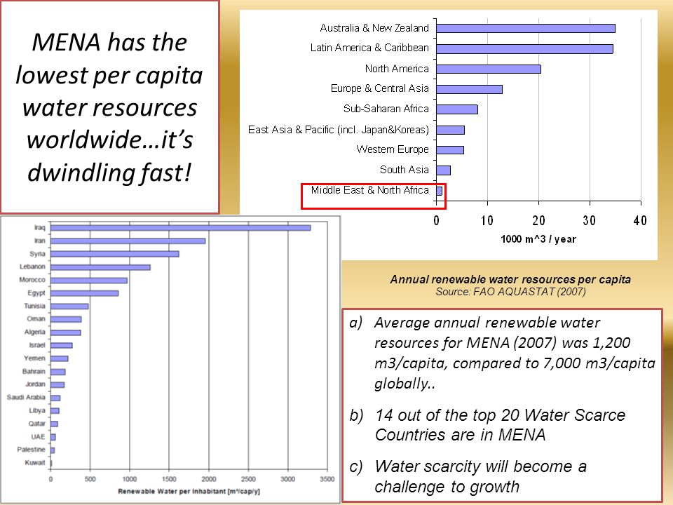 3 of 40 MENA has the lowest per capita water resources worldwide…it's dwindling fast.