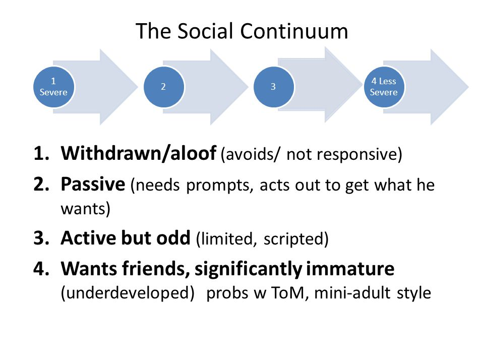 The Social Continuum 1.Withdrawn/aloof (avoids/ not responsive) 2.Passive (needs prompts, acts out to get what he wants) 3.Active but odd (limited, scripted) 4.Wants friends, significantly immature (underdeveloped) probs w ToM, mini-adult style 1 Severe 23 4 Less Severe