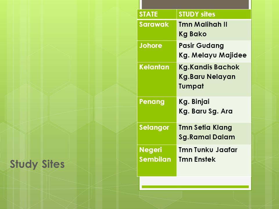 Study Sites STATESTUDY sites Sarawak Tmn Malihah II Kg Bako Johore Pasir Gudang Kg.