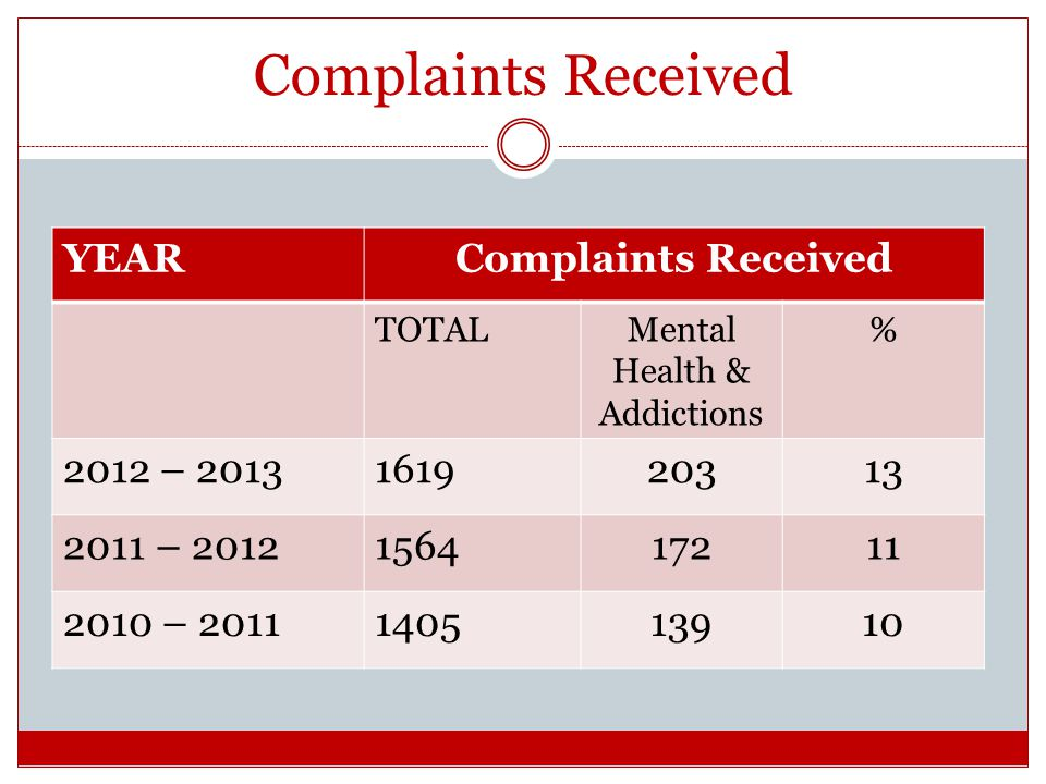 Complaints Received YEARComplaints Received TOTALMental Health & Addictions % 2012 – 2013161920313 2011 – 2012156417211 2010 – 2011140513910