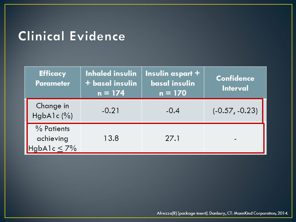 Efficacy Parameter Inhaled insulin + basal insulin n = 174 Insulin aspart + basal insulin n = 170 Confidence Interval Change in HgbA1c (%) -0.21-0.4(-