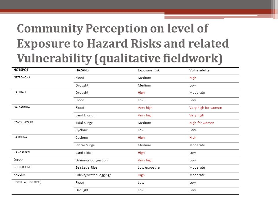 Community Perception on level of Exposure to Hazard Risks and related Vulnerability (qualitative fieldwork) HOTSPOT HAZARDExposure RiskVulnerability N