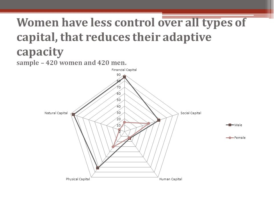 Women have less control over all types of capital, that reduces their adaptive capacity sample – 420 women and 420 men.