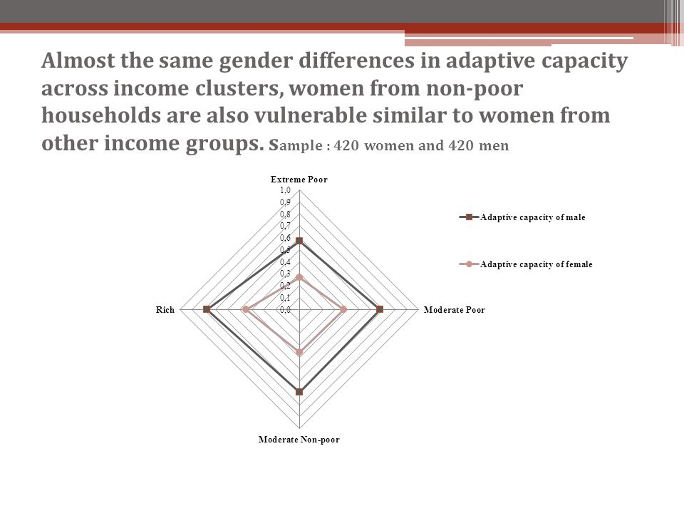 Almost the same gender differences in adaptive capacity across income clusters, women from non-poor households are also vulnerable similar to women fr