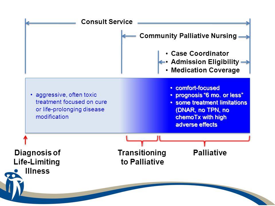 Diagnosis of Life-Limiting Illness Transitioning to Palliative Palliative Consult Service Community Palliative Nursing Case Coordinator Admission Eligibility Medication Coverage comfort-focusedcomfort-focused prognosis 6 mo.