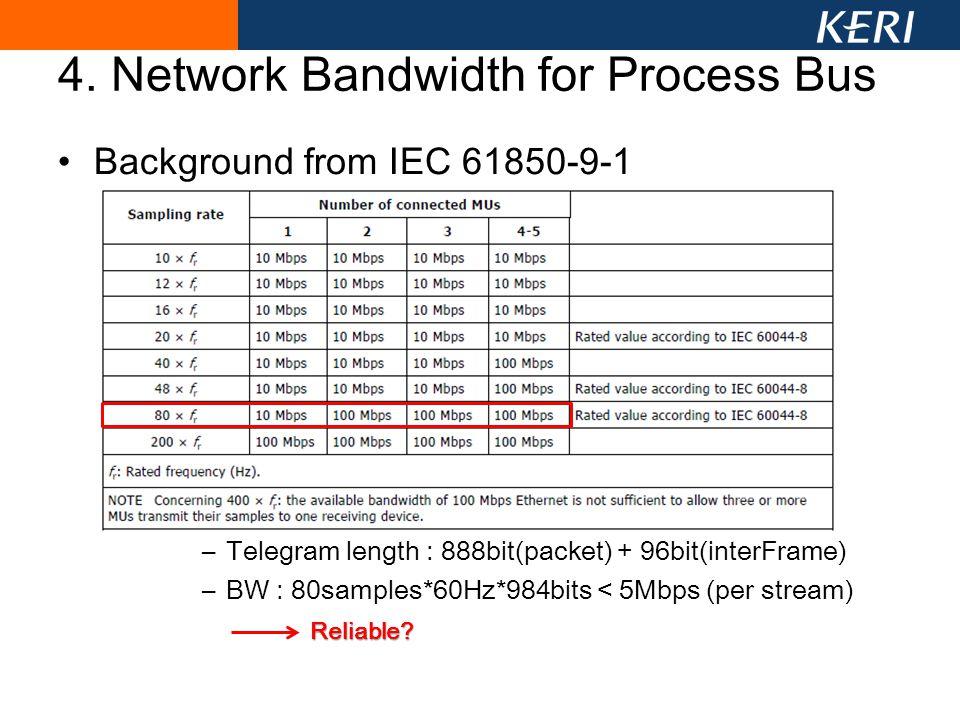 4. Network Bandwidth for Process Bus Background from IEC 61850-9-1 –Telegram length : 888bit(packet) + 96bit(interFrame) –BW : 80samples*60Hz*984bits