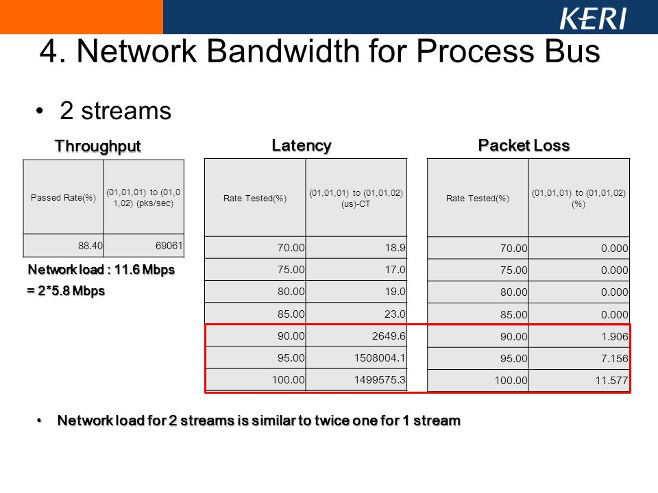 4. Network Bandwidth for Process Bus 2 streams Rate Tested(%) (01,01,01) to (01,01,02) (us)-CT 70.0018.9 75.0017.0 80.0019.0 85.0023.0 90.002649.6 95.