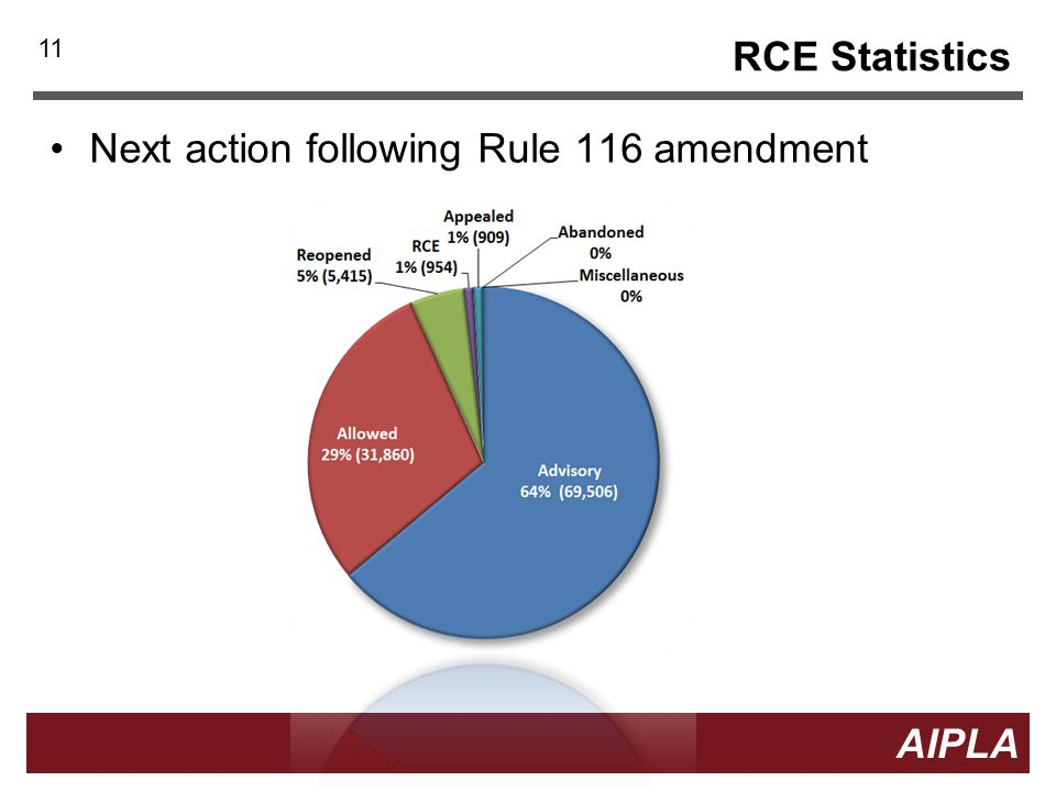 11 AIPLA RCE Statistics Next action following Rule 116 amendment 11