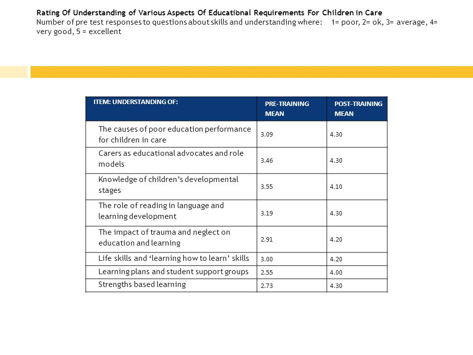 Rating Of Understanding of Various Aspects Of Educational Requirements For Children in Care Number of pre test responses to questions about skills and understanding where: 1= poor, 2= ok, 3= average, 4= very good, 5 = excellent ITEM: UNDERSTANDING OF: PRE-TRAINING MEAN POST-TRAINING MEAN The causes of poor education performance for children in care 3.094.30 Carers as educational advocates and role models 3.464.30 Knowledge of children's developmental stages 3.554.10 The role of reading in language and learning development 3.194.30 The impact of trauma and neglect on education and learning 2.914.20 Life skills and 'learning how to learn' skills 3.004.20 Learning plans and student support groups 2.554.00 Strengths based learning 2.734.30 :