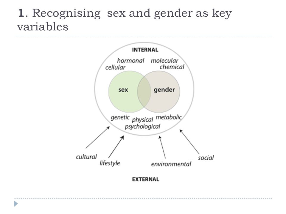 1. Recognising sex and gender as key variables