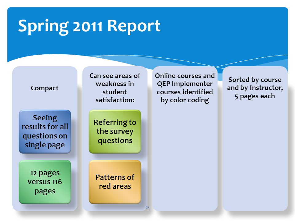 Compact Seeing results for all questions on single page 12 pages versus 116 pages Can see areas of weakness in student satisfaction: Referring to the survey questions Patterns of red areas Online courses and QEP Implementer courses identified by color coding Sorted by course and by Instructor, 5 pages each 23 Spring 2011 Report