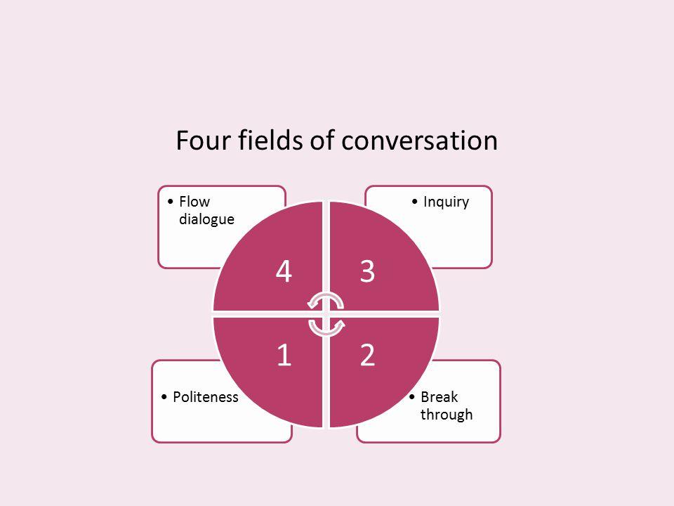 Four fields of conversation Break through Politeness InquiryFlow dialogue 43 21