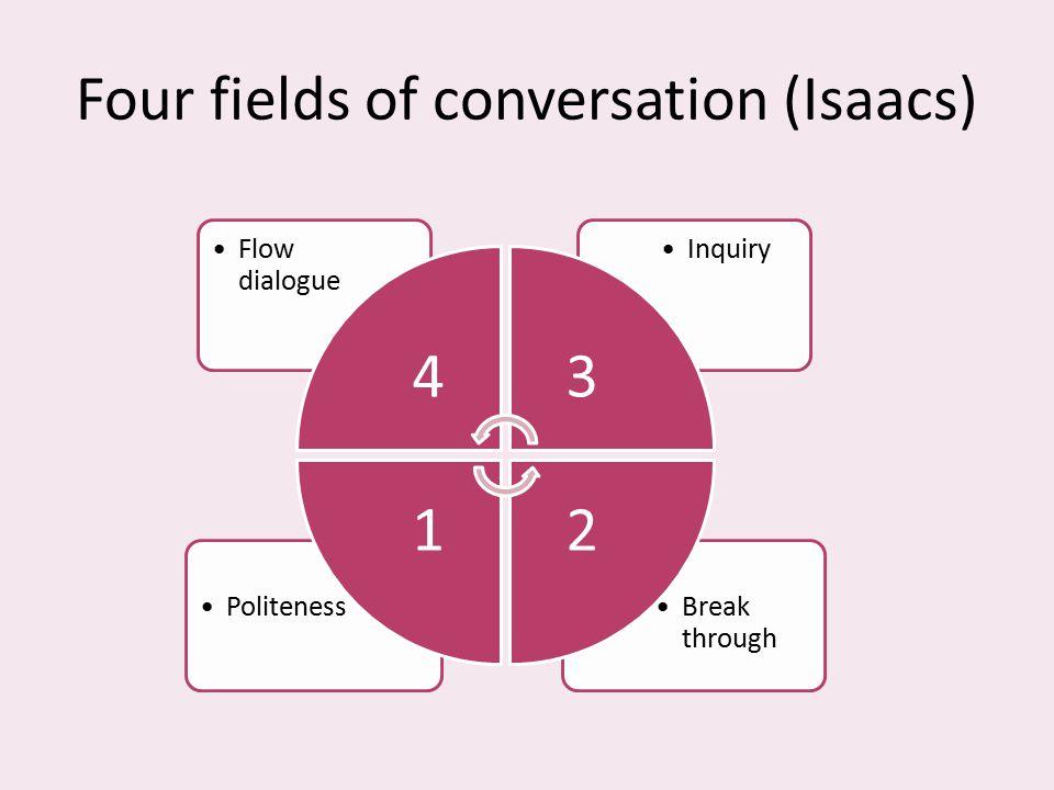 Four fields of conversation (Isaacs) Break through Politeness InquiryFlow dialogue 43 21