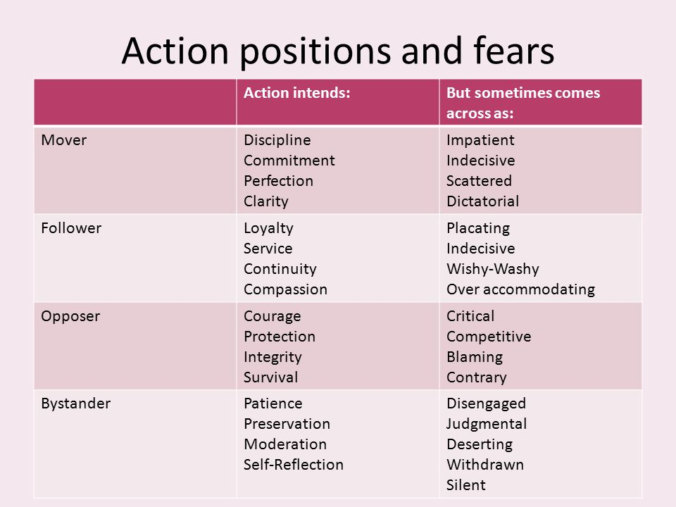 Action positions and fears Action intends:But sometimes comes across as: MoverDiscipline Commitment Perfection Clarity Impatient Indecisive Scattered Dictatorial FollowerLoyalty Service Continuity Compassion Placating Indecisive Wishy-Washy Over accommodating OpposerCourage Protection Integrity Survival Critical Competitive Blaming Contrary BystanderPatience Preservation Moderation Self-Reflection Disengaged Judgmental Deserting Withdrawn Silent