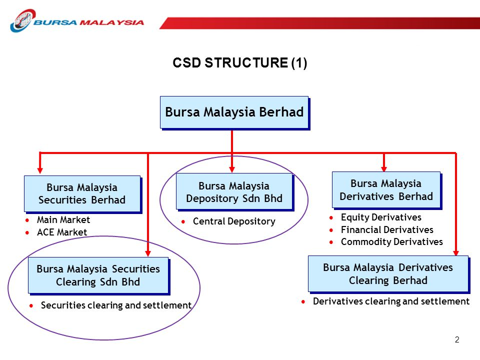 CSD STRUCTURE (1) Bursa Malaysia Securities Berhad  Main Market  ACE Market  Equity Derivatives  Financial Derivatives  Commodity Derivatives Bur