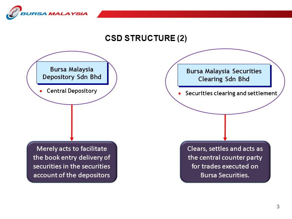 CSD STRUCTURE (2) Bursa Malaysia Depository Sdn Bhd  Central Depository Merely acts to facilitate the book entry delivery of securities in the securi