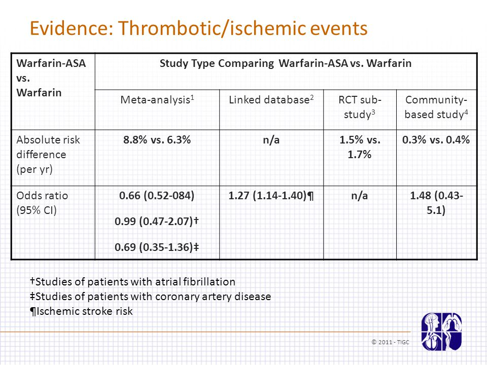 Evidence: Thrombotic/ischemic events Warfarin-ASA vs.