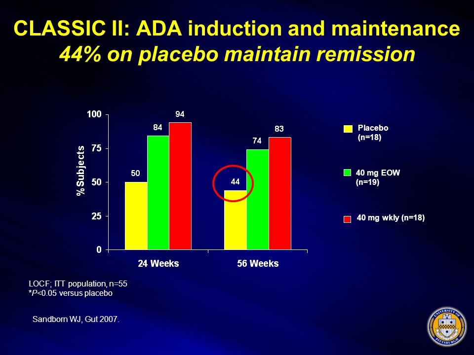 CLASSIC II: ADA induction and maintenance 44% on placebo maintain remission LOCF; ITT population, n=55 *P<0.05 versus placebo Placebo (n=18) 40 mg EOW