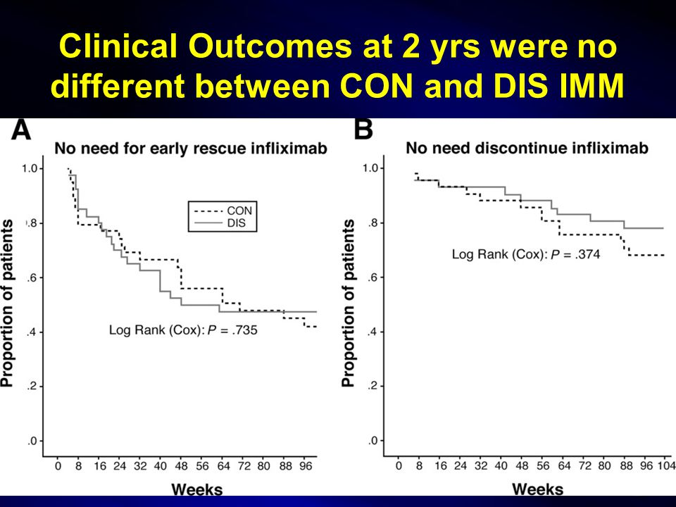 Clinical Outcomes at 2 yrs were no different between CON and DIS IMM 19