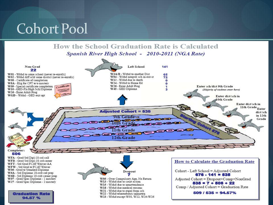 Cohort Pool