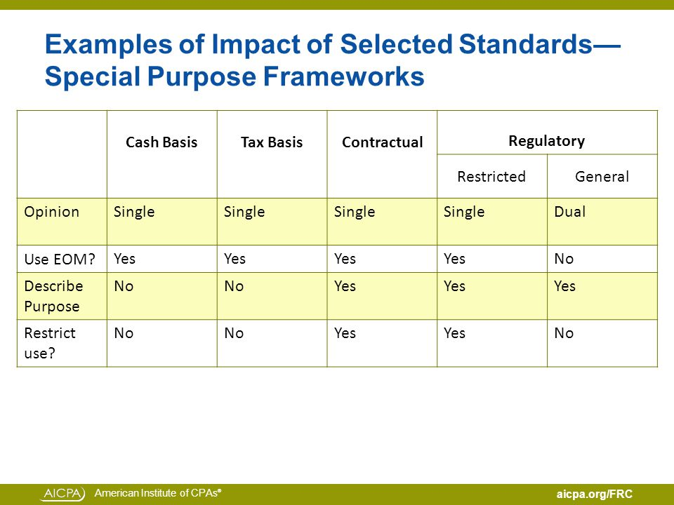 American Institute of CPAs ® aicpa.org/FRC Examples of Impact of Selected Standards— Special Purpose Frameworks Cash BasisTax BasisContractual Regulatory RestrictedGeneral Opinion Single Dual Use EOM.