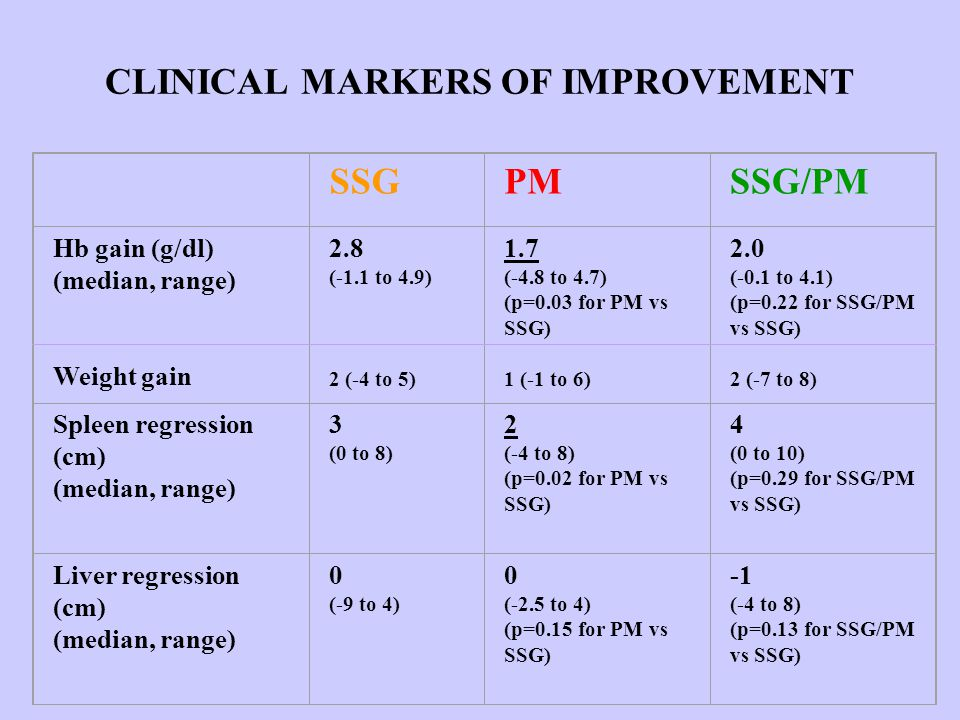 CLINICAL MARKERS OF IMPROVEMENT SSGPMSSG/PM Hb gain (g/dl) (median, range) Weight gain 2.8 (-1.1 to 4.9) 2 (-4 to 5) 1.7 (-4.8 to 4.7) (p=0.03 for PM vs SSG) 1 (-1 to 6) 2.0 (-0.1 to 4.1) (p=0.22 for SSG/PM vs SSG) 2 (-7 to 8) Spleen regression (cm) (median, range) 3 (0 to 8) 2 (-4 to 8) (p=0.02 for PM vs SSG) 4 (0 to 10) (p=0.29 for SSG/PM vs SSG) Liver regression (cm) (median, range) 0 (-9 to 4) 0 (-2.5 to 4) (p=0.15 for PM vs SSG) (-4 to 8) (p=0.13 for SSG/PM vs SSG)