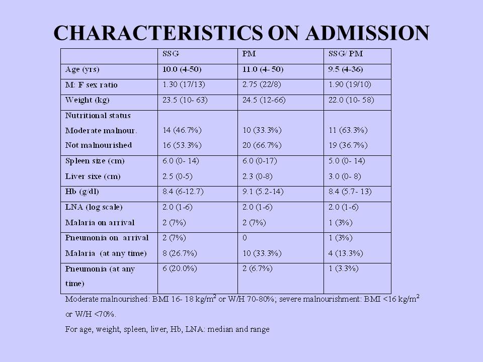 CHARACTERISTICS ON ADMISSION