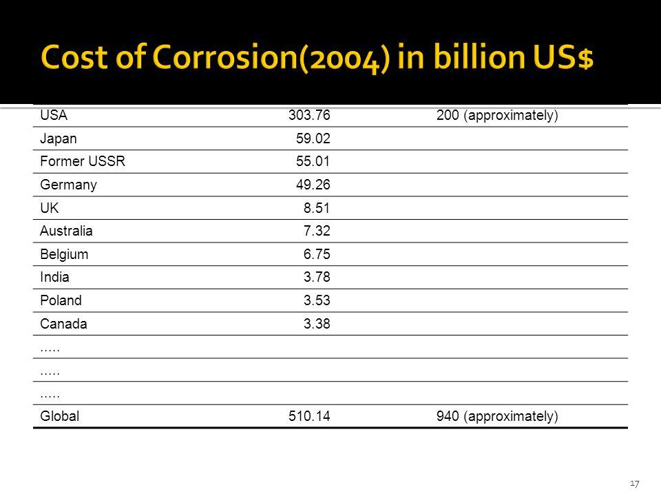 CountryDirect CostIndirect Cost USA303.76200 (approximately) Japan59.02 Former USSR55.01 Germany49.26 UK8.51 Australia7.32 Belgium6.75 India3.78 Polan