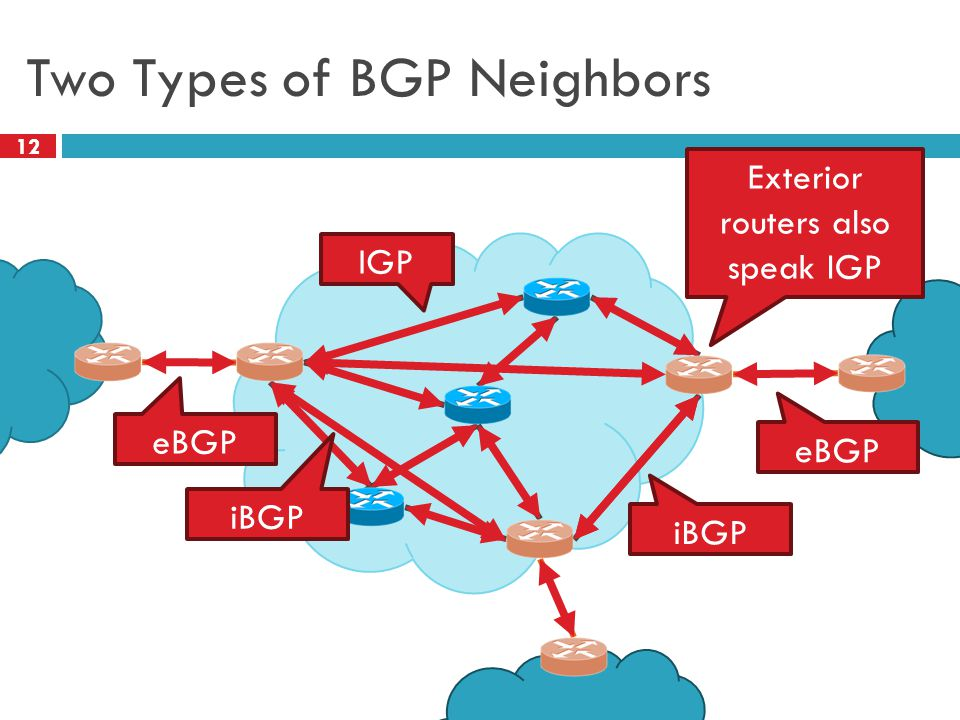 Two Types of BGP Neighbors 12 IGP Exterior routers also speak IGP eBGP iBGP