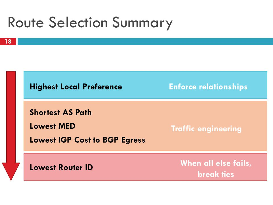 Route Selection Summary 18 Highest Local Preference Shortest AS Path Lowest MED Lowest IGP Cost to BGP Egress Lowest Router ID Traffic engineering Enforce relationships When all else fails, break ties 18